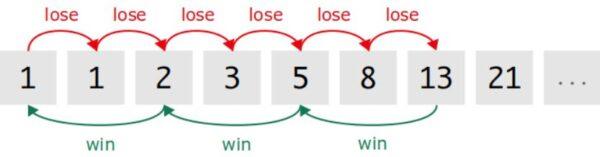 Fibonacci Systeem Roulette